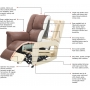 Manufacturer Seat Construction Details